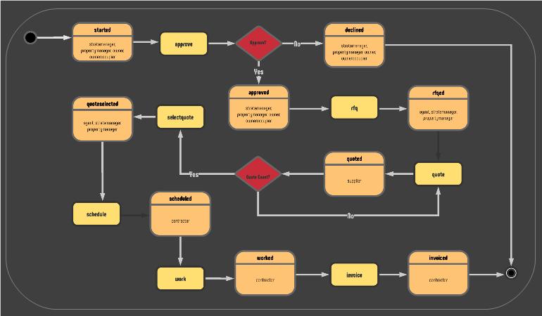 Portfolio-Workflow